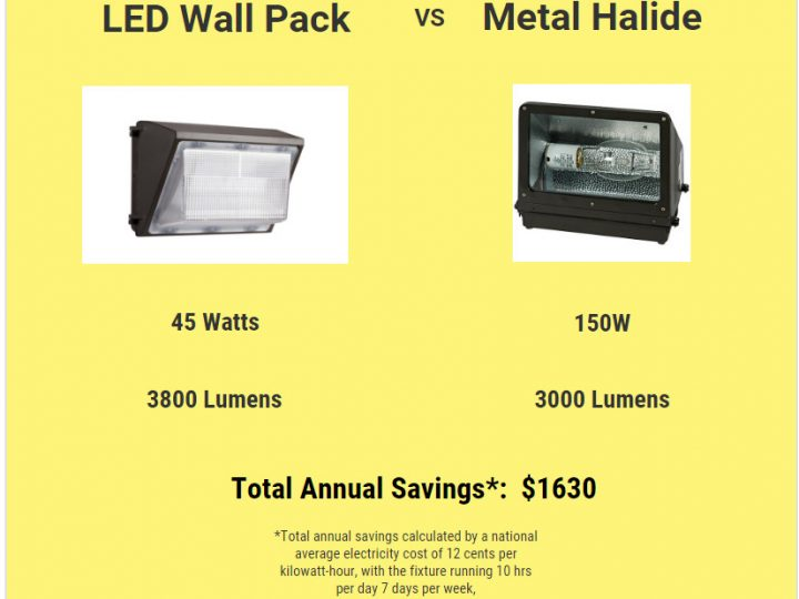 LED Outdoor Lighting Vs Metal Halide