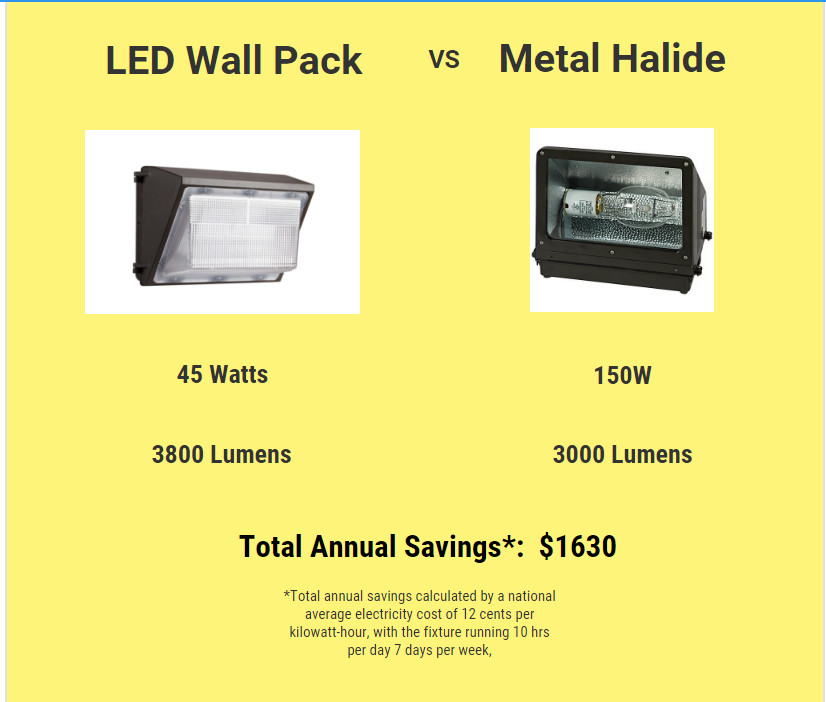 Metal Halide Outdoor Lighting Led outdoor lighting vs metal halide eco story of led outdoor lighting fixtures to more traditional lighting a good place to start is always energy costs lets use for example a 150w metal halide workwithnaturefo